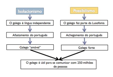 o galego e a Lusofonia - 2