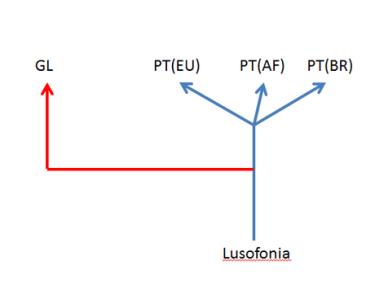 o galego e a lusofonia - 4