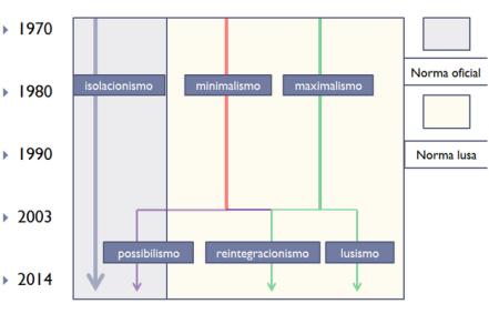o galego e a lusofonia - 5