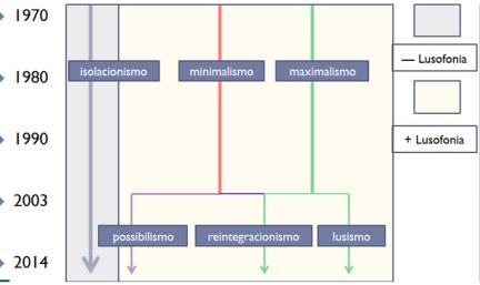 o galego e a lusofonia - 6
