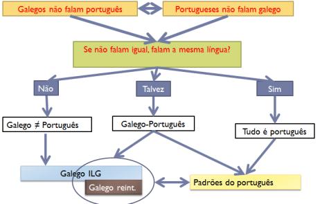 o galego e a lusofonia - 7