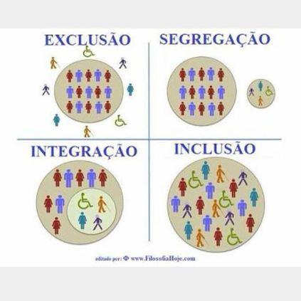 exclusão - segregação - integração - inclusão