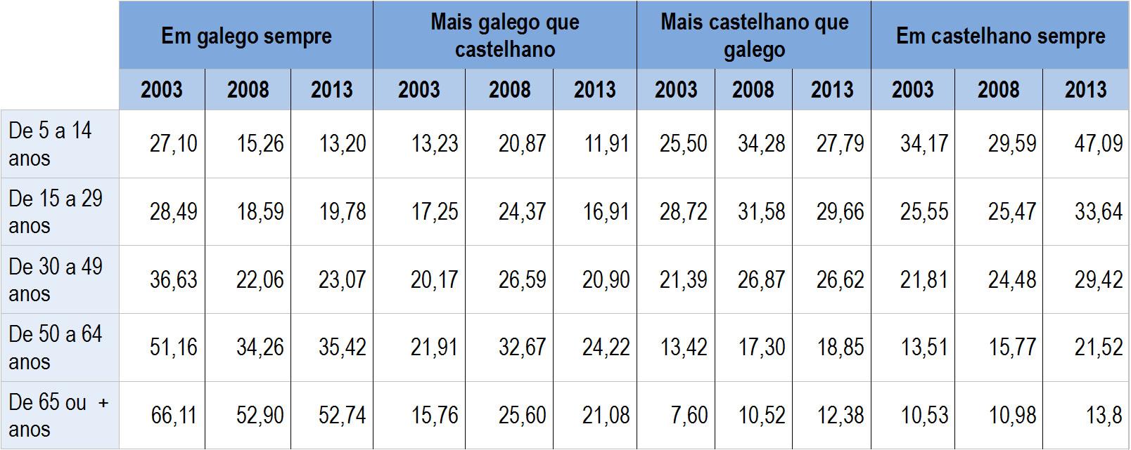 quadro uso galego