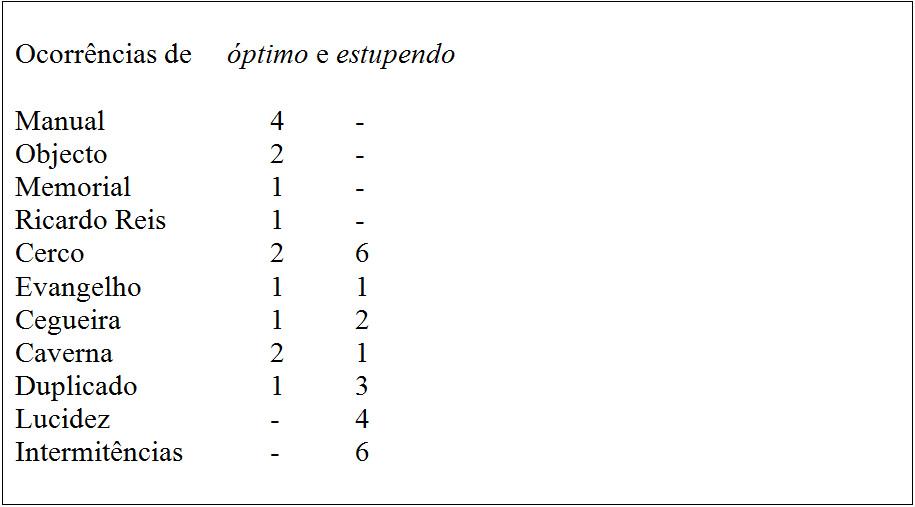 Iberização Saramago 1