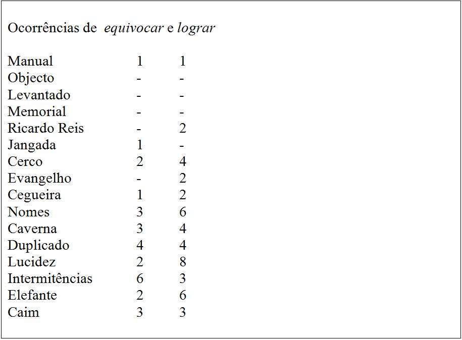 Iberização Saramago 2